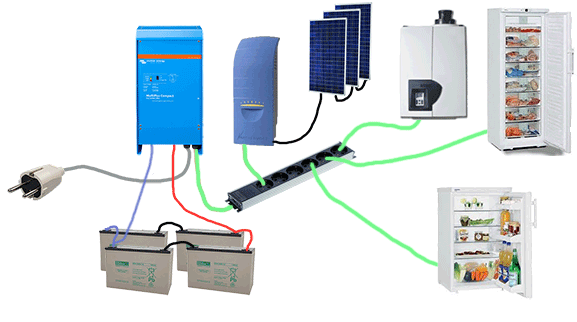 Zonnepaneel batterij omvormer